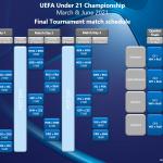 U21_razpored tekem
